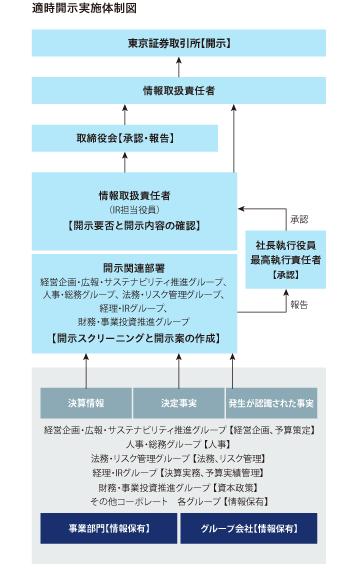 CSR情報:会社情報の適時開示| ...