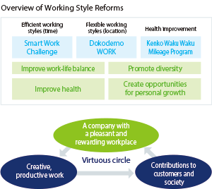 Overview of Working Style Reforms