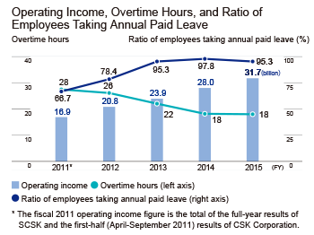 Operating Income, Overtime Hours, and Ratio of Employees Taking Annual Paid Leave