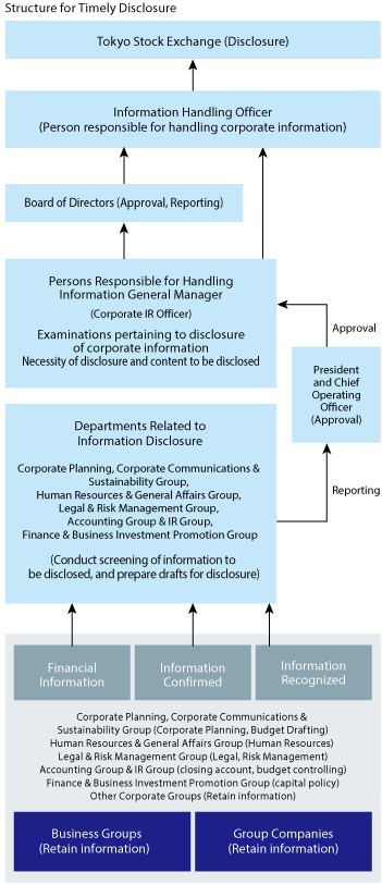 Structure for Timely Disclosure