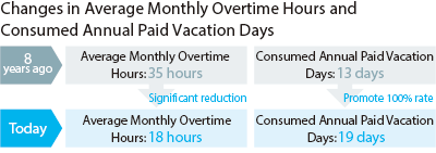 Changes in Average Monthly Overtime Hours and Consumed Annual Paid Vacation Days