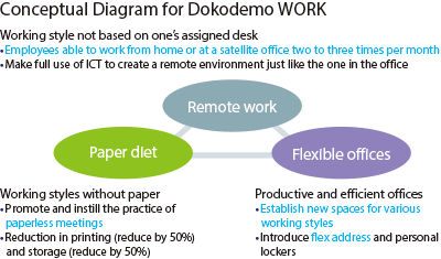 Conceptual Diagram for Dokodemo WORK