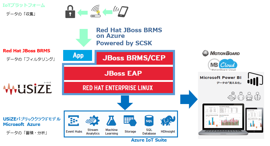 Red Hat JBoss BRMS on Azureイメージ