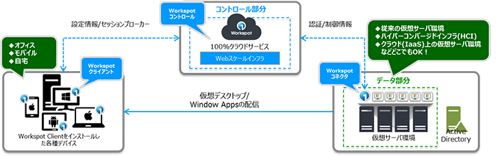 [Workspot VDI 2.0 / DaaS 2.0動作イメージ]