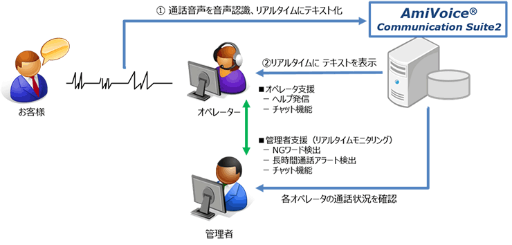 「AmiVoice Communication Suite2」システムイメージ