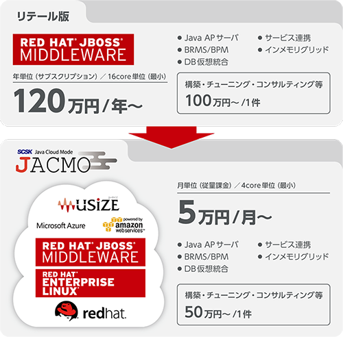 JACMO Powered by Red Hat JBossイメージ