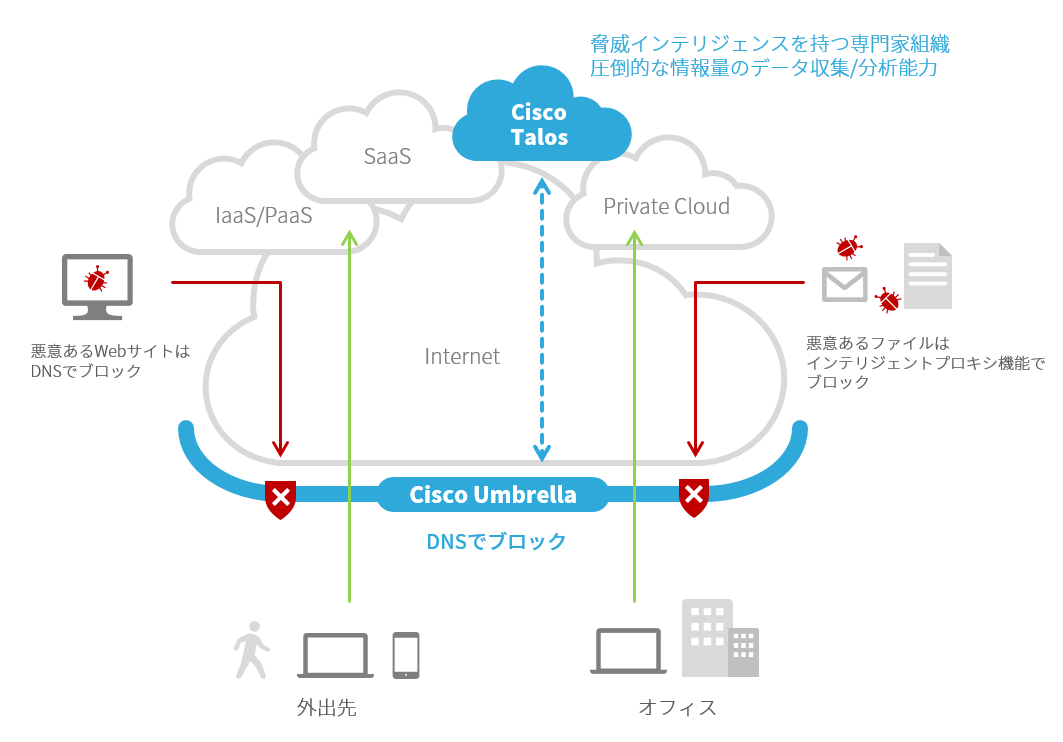 「Cisco Umbrella」イメージ図