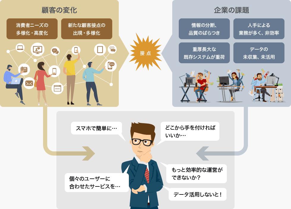 顧客接点の高度化|PickUP ソリューション|SCSK株式会社