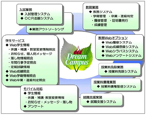 DreamCampus概要