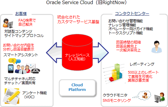 oracle service cloud 旧rightnow scsk株式会社