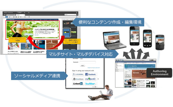 Oracle WebCenter Sitesの特長