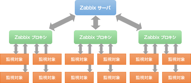 Zabbix 5 2 3 for Proxe vigila 3 manuale