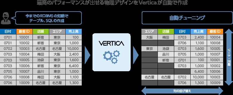 Verticaの特長 | VERTICA /SCSK...